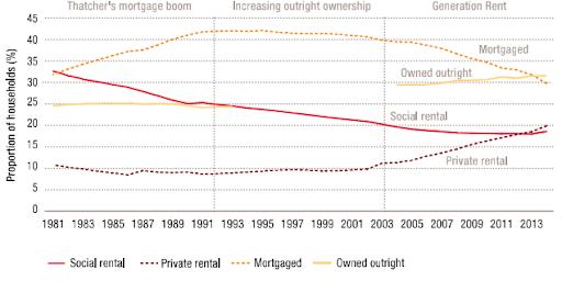Graph of PwC 2015 analysis of English Housing survey