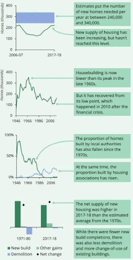 statistics on UK housing supplies 2018