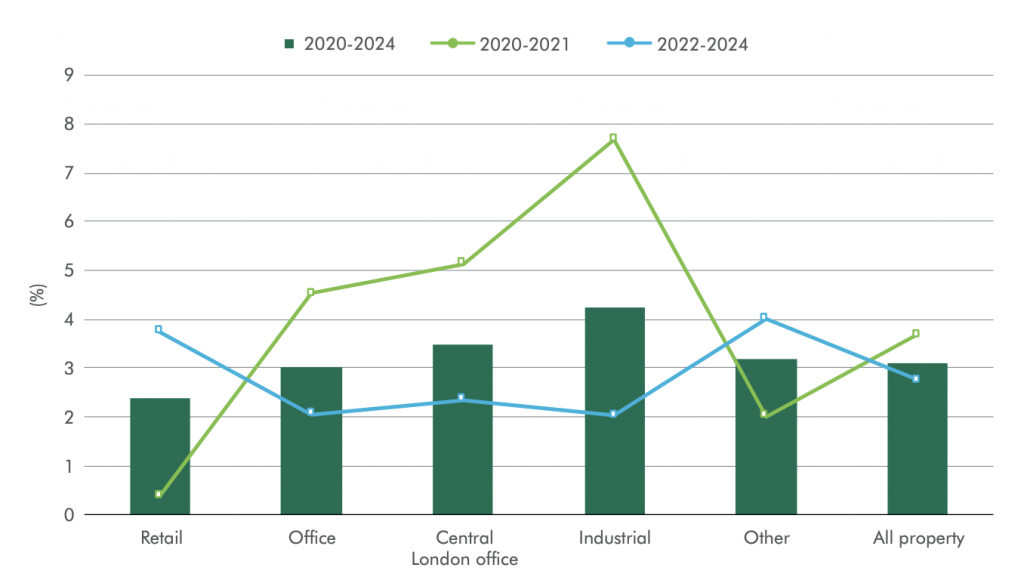 CBRE Forecast UK property investment Returns in 2020 to 2024 Across Selected Sectors