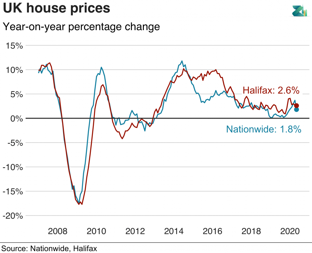 Nationwide and Halifax UK house prices graph showing UK property investment in 2020